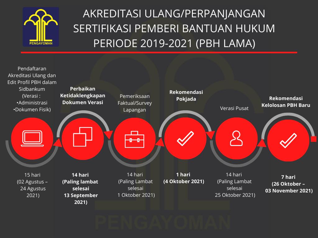Alur Akreditasi Ulang OBH Periode 2019-2021